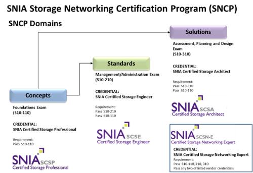 Certificações SNIA