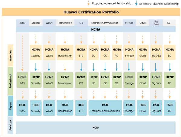 certificações huawei